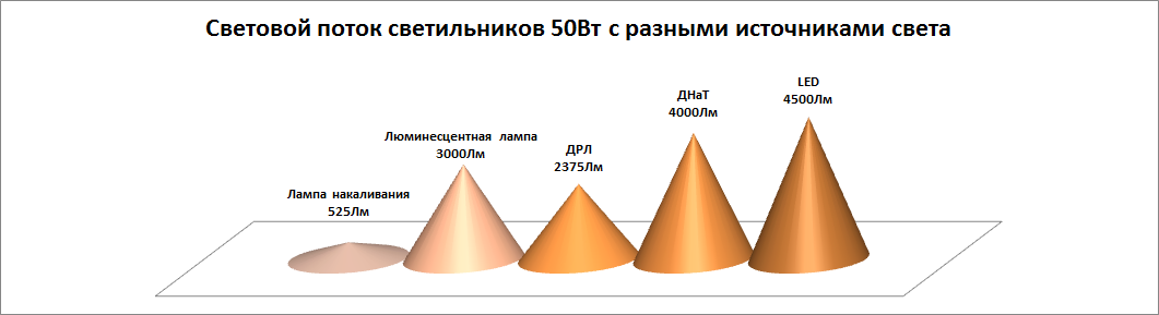 Сравнение различных промышленных светильников по яркости