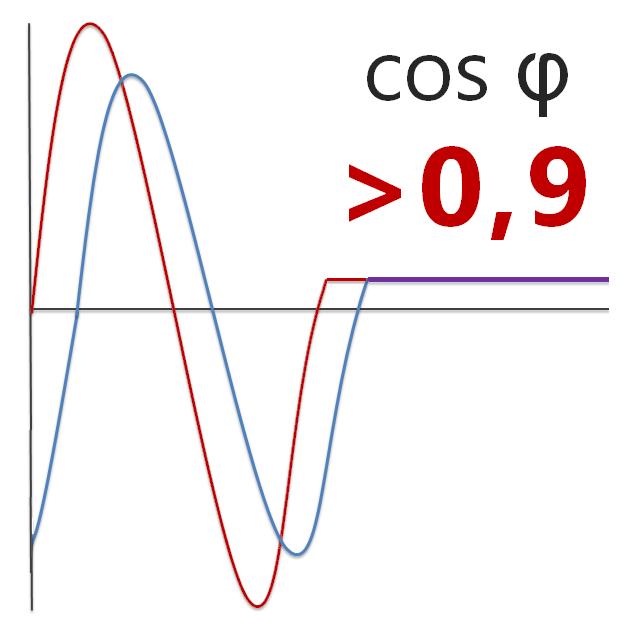 Коэффициент мощности 0,9